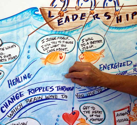 Visuals capture group process in real time for improving communication and leadership skills. © Christine Walker