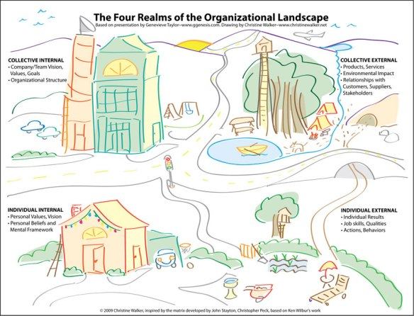 Four Realms of the Organizational Landscape by Christine Walker