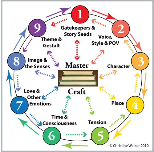 Master Craft Juggling Wheel by Christine Walker for Read to Write Books