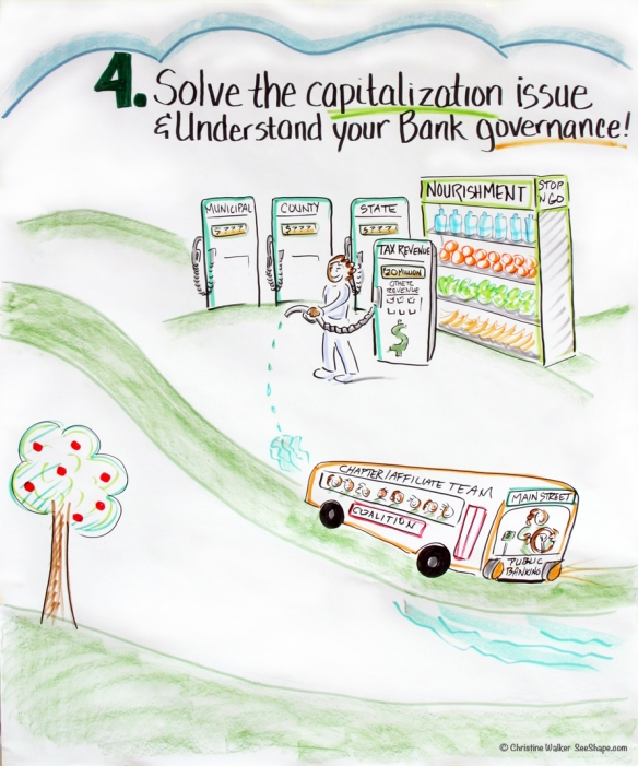 Public Banking Institute Roadmap Step 4 © 2013 Christine Walker