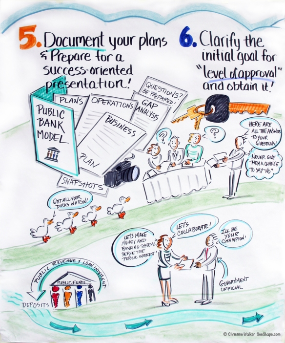 Public Banking Institute Roadmap Steps 5-6 © 2013 Christine Walker