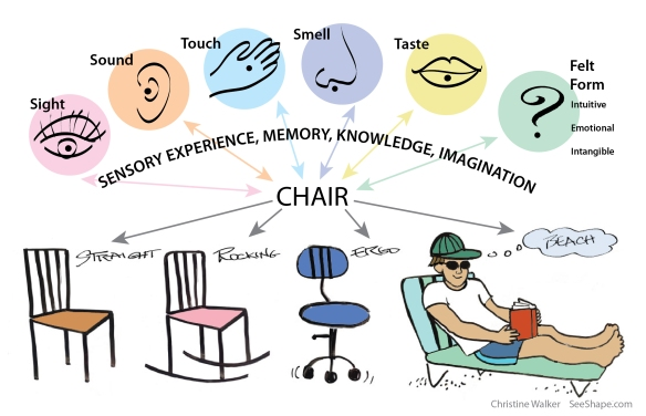 Visual Thinking enriches ideas and clarifies communication © Christine Walker
