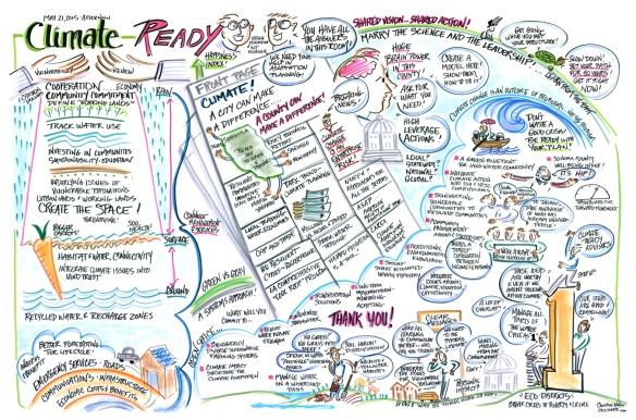 Graphic recording of Climate Adaptation Forum ©Christine Walker