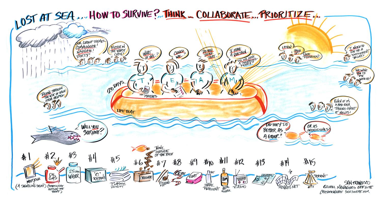 Visualization styles portfolio see shape visual facilitation of group collaboration activity christine walker maxwellsz